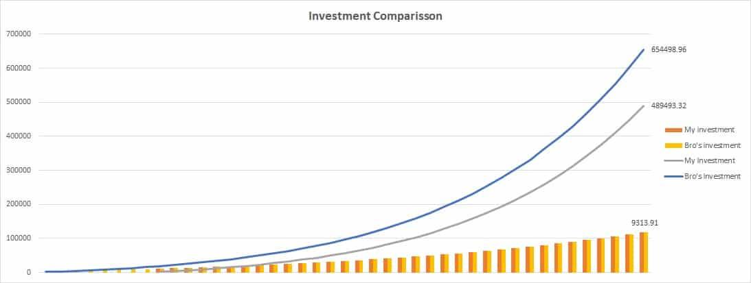 Investment comparison 1