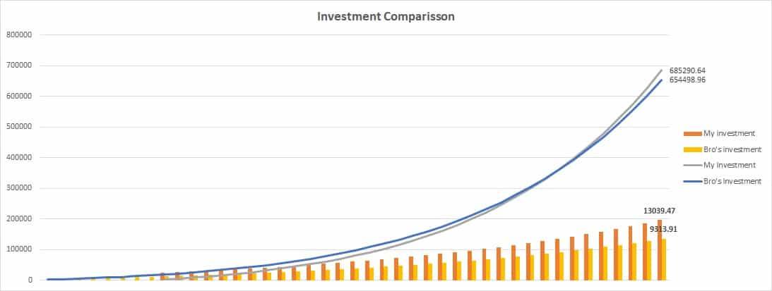 Investment comparison 2