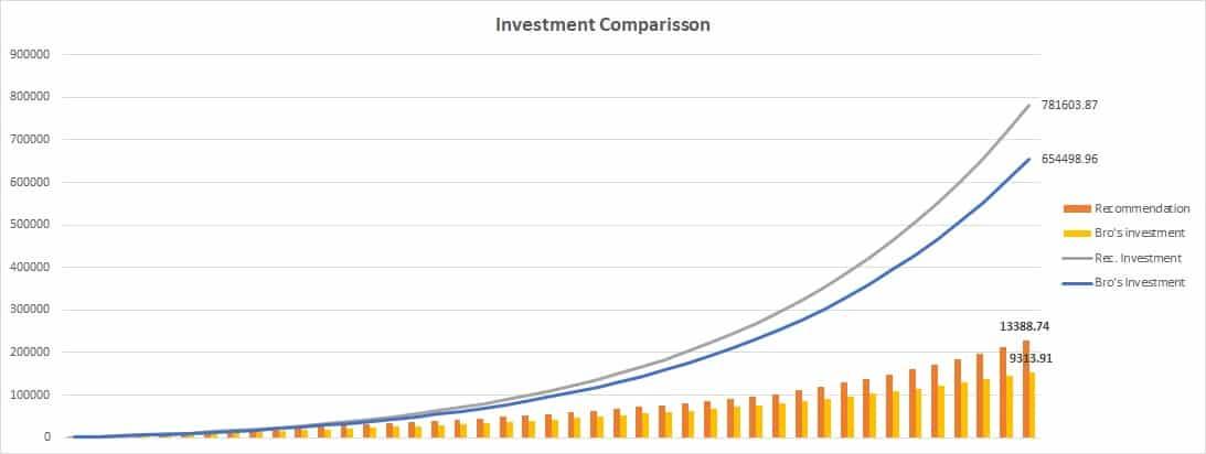 Investment comparison 3