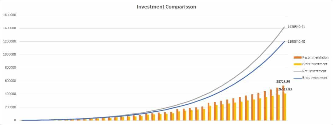 Investment comparison 4