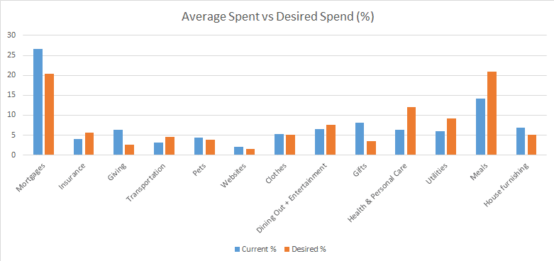 Average vs Desired Spend %